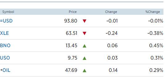 Giá dầu thô Mỹ giảm do nhu cầu Trung Quốc hạ nhiệt và đồng USD tăng