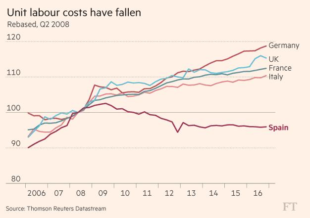Chi phí nhân công ở Tây Ban Nha thấp hơn nhiều nước Châu Âu (Quý II/2008=100 điểm)