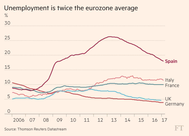 Tỷ lệ thất nghiệp của Tây Ban Nha vẫn cao