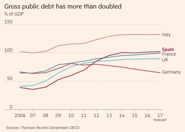 Tỷ lệ nợ công tăng hơn 100% ở Tây Ban Nha