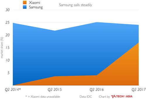 Biểu đồ cho thấy Xiaomi đang tăng trưởng nhanh chóng và có khả năng sớm vượt qua Samsung tại Ấn Độ.