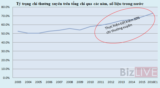 Nguồn: Số liệu MOF