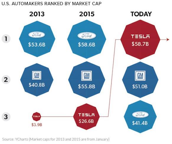 Các hãng xe của Mỹ, xếp theo số vốn hóa thị trường. Trong vòng 4 năm, Tesla từ vị trí thứ 3 đã vươn lên đứng đầu.
