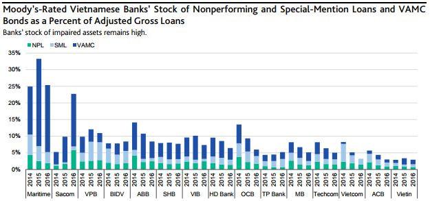 Tỷ lệ các loại nợ của 15 ngân hàng Việt Nam được Moodys xếp hạng tín nhiệm. Nguồn: Moodys