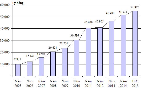 Tổng sản phẩm trên địa bàn (GRDP) của Đống Tháp tăng trưởng ấn tượng