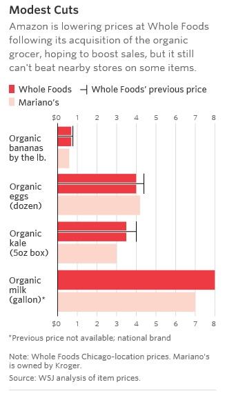Những mặt hàng được giảm giá tại Whole Foods so với các chuỗi khác.