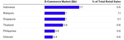 Doanh thu bán lẻ trực tuyến ở 6 nền kinh tế lớn nhất Đông Nam Á (tỷ USD) và tỷ trọng trong tổng doanh thu bán lẻ (%) - Nguồn: Maybank Kim Eng/Bloomberg.