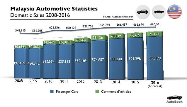 Doanh số bán xe thường (xanh lam) và xe vận tải (xanh lá) tại Malaysia giai đoạn 2008-2016.
