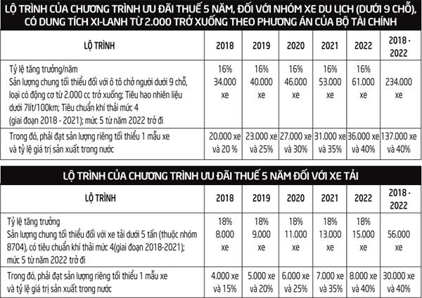 Ô tô Việt khóc, cười vì chính sách thuế mới