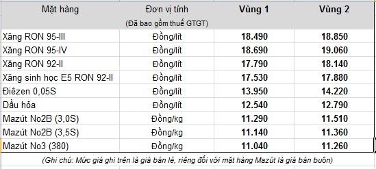 Bảng giá bán lẻ hiện hành do Tập đoàn xăng dầu Việt Nam - Petrolimex niêm yết