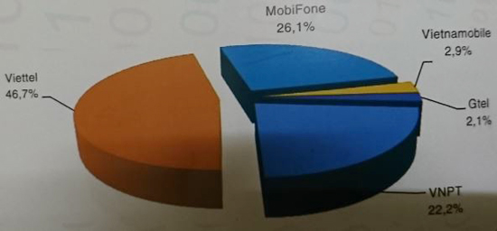 Thị phần (thuê bao) các doanh nghiệp cung cấp dịch vụ di động mặt đất phát sinh lưu lượng thoại, tin nhắn, dữ liệu (2G và 3G) của Việt Nam năm 2016 (Nguồn: Sách Trắng CNTT-TT Việt Nam 2017)