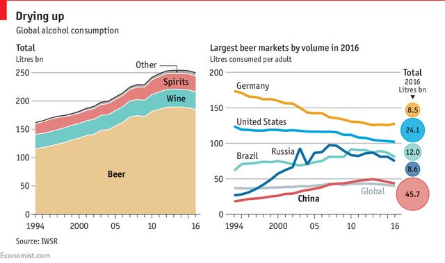 Lượng tiêu thụ đồ uống có cồn suy giảm (tỷ lít)