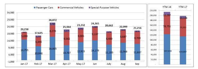 Thị trường ô tô Việt tiếp tục thời bết bát - Ảnh 1.