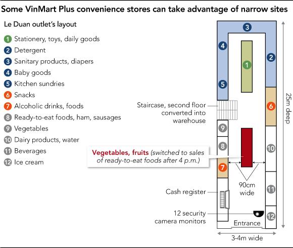 Cách bố trí hàng hóa trong cửa hàng Vinmart+