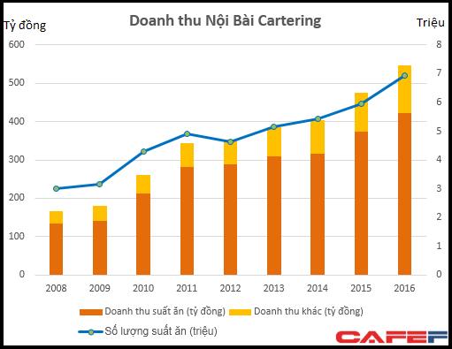 Phần lớn doanh thu của NCS đến từ công ty mẹ Vietnam Airlines