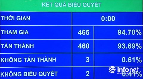 Kết quả biểu quyết Nghị quyết về thí điểm cơ chế, chính sách đặc thù phát triển thành phố Hồ Chí Minh.