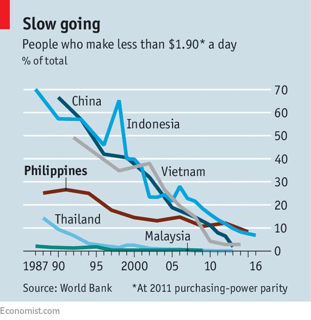 Tỷ lệ những người có thu nhập dưới 1,9 USD/ngày theo sức mua tương đương (PPP) tại các nước