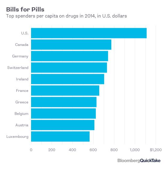 Chi tiêu cho dược phẩm bình quân đầu người tại Mỹ năm 2014 (USD)