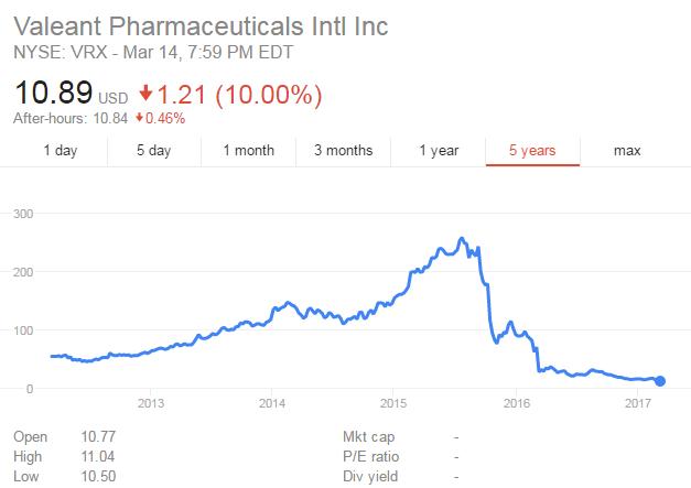 Diễn biến giá cổ phiếu công ty dược phẩm Valeant