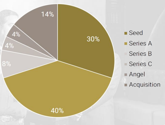 Trong tổng số 205 vụ đầu tư có 30% start-up là rót vốn lần đầu. Nguồn: TFI