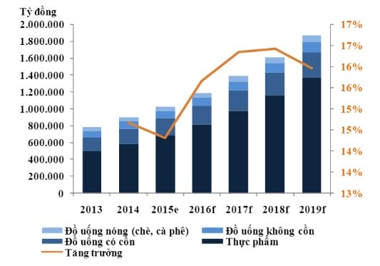 Hình 2: Dự báo tăng trưởng ngành thực phẩm và đồ uống đến năm 2019. Nguồn: BMI Research