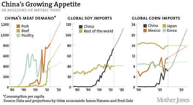 Nhu cầu thịt, đậu nành và ngô ở Trung Quốc sẽ bùng nổ trong thập niên tới (triệu tấn)