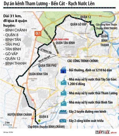 Toàn cảnh dự án cải tạo kênh Tham Lương. Infografic: Hồ Trang