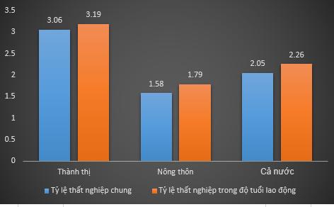 Thất nghiệp tại thành thị so với nông thôn trong quý II (đơn vị %). Đồ thị: Thanh Tâm