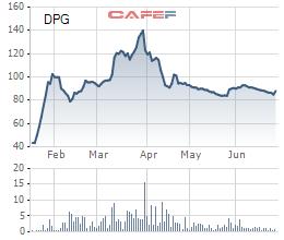 Diễn biến giá cổ phiếu DPG trong 6 tháng gần đây.