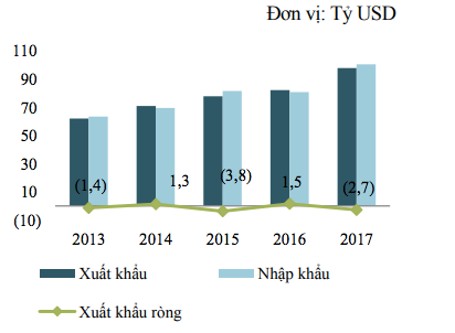 Kim ngạch xuất nhập khẩu 6 tháng đầu năm 2013-2017
