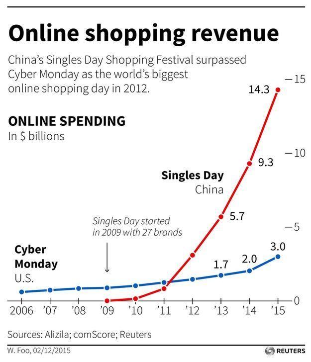 Ngày độc thân của Trung Quốc dần thay thế được Cyber Monday của Mỹ