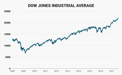 Diễn biến chỉ số Dow Jones từ năm 2008 đến nay. Đơn vị: điểm - Nguồn: Business Insider.