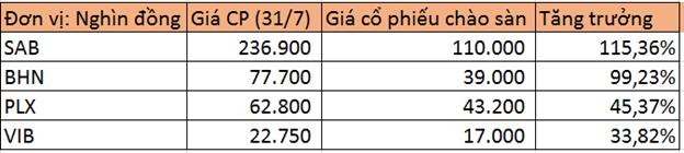 Giá một số cổ phiếu OTC sau khi lên sàn