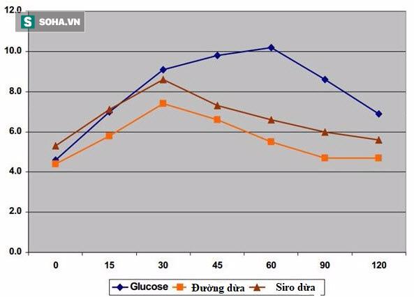 Đường dừa có chỉ số đường huyết thấp nhất