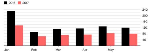 So sánh doanh số của một vài hãng xe Hàn Quốc ở Trung Quốc giữa một vài tháng của năm 2017 (màu hồng) và một vài tháng của năm 2016 (màu đen). Đơn vị: nghìn chiếc xe 4 phân phốih - Nguồn: Bloomberg.