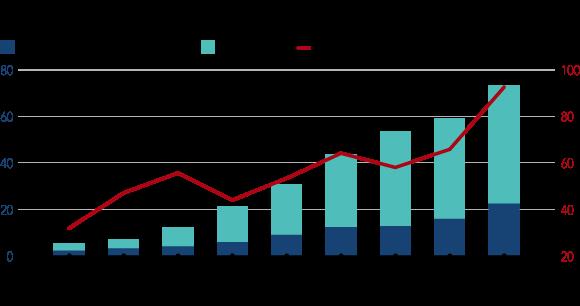 Nợ công (nghìn tỷ Tugrik-xanh đậm), nợ tư nhân (xanh nhạt) và tỷ lệ nợ công theo GDP (%)