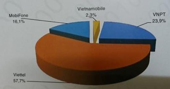 Thị phần (thuê bao) các doanh nghiệp cung cấp dịch vụ di động mặt đất phát sinh lưu lượng thoại, tin nhắn, dữ liệu (3G) của Việt Nam năm 2016 (Nguồn: Sách Trắng CNTT-TT Việt Nam 2017)