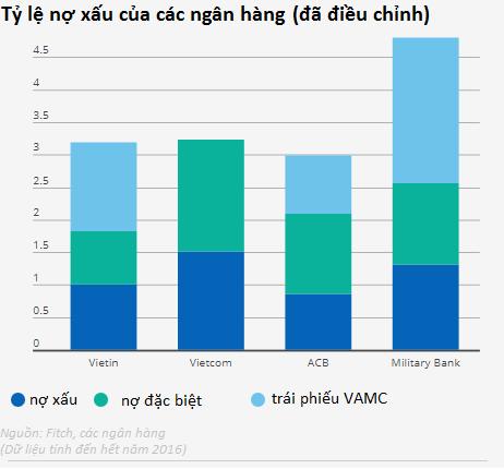 Số liệu chính thức chưa phản ánh đúng tình trạng nợ xấu ở Việt Nam