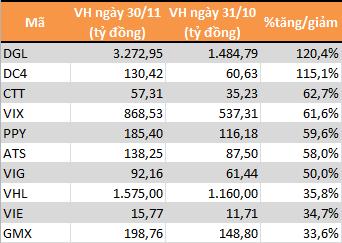 10 cổ phiếu sàn HNX có mức tăng trưởng vốn hóa mạnh nhất