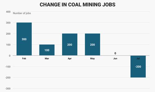 Số việc làm mới được tạo ra trong ngành than Mỹ trong các tháng từ khi ông Trump nhậm chức. Đơn vị: công việc - Nguồn: Business Insider.