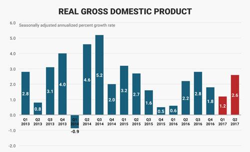 Tốc độ tăng trưởng GDP thực tế hàng quý của Mỹ qua các năm. Đơn vị: % - Nguồn: Business Insider.