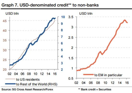 Nhiều nước có khối nợ lớn bằng đồng USD.