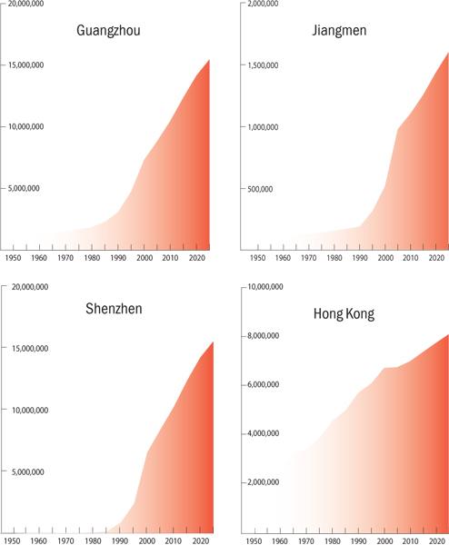 Dân số tại các thành phố lớn ở PRD tăng chóng mặt