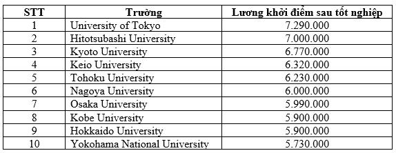 Top 10 trường Đại học có lương khởi điểm tốt nghiệp cao nhất Nhật Bản (yên/năm)