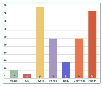 Mức giảm cao nhất của các hãng ô tô trong tháng 5/2017. Đơn vị: triệu đồng