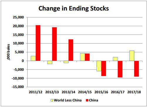 Nguồn: USDViệt Nam: Nhập khẩu bông và xuất khẩu sợi tăng mạnh