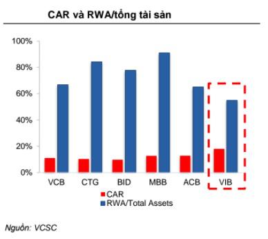 VIB là ngân hàng có CAR cao nhất trong số các ngân hàng niêm yết hiện nay