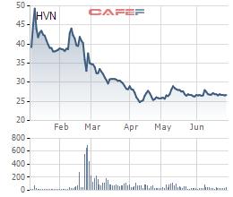 Diễn biến giá cổ phiếu HVN trong 6 tháng gần đây.