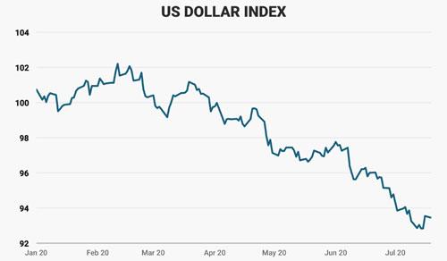 Diễn biến chỉ số US Dollar Index đo sức mạnh đồng USD kể từ khi ông Trump nhậm chức. Đơn vị: điểm - Nguồn: Business Insider.