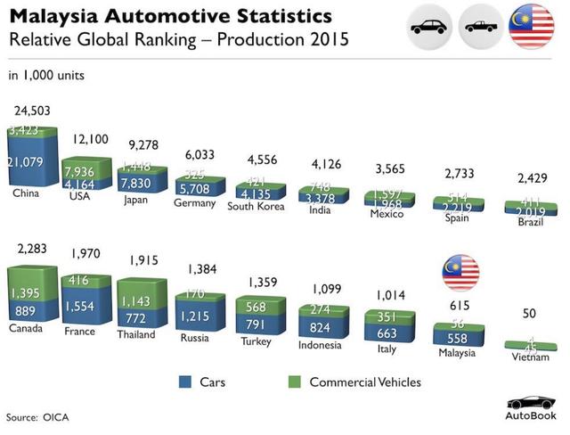 Bảng xếp hạng sản lượng sản xuất xe hơi thường (xanh lam) và xe vận tải (xanh lá) của một số nước năm 2015 (nghìn chiếc)